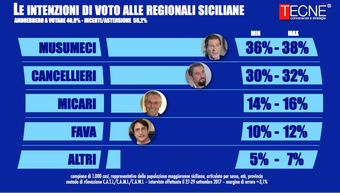 Sondaggio TECNÈ 2 ottobre 2017: Elezioni Regionali Sicilia 2017