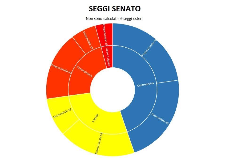 Sondaggio scenari politici winpoll 5 stelle sopra il 30 e for Seggi senato