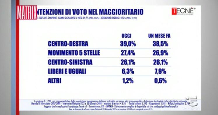 Sondaggio Tecnè (24 Gennaio 2018)