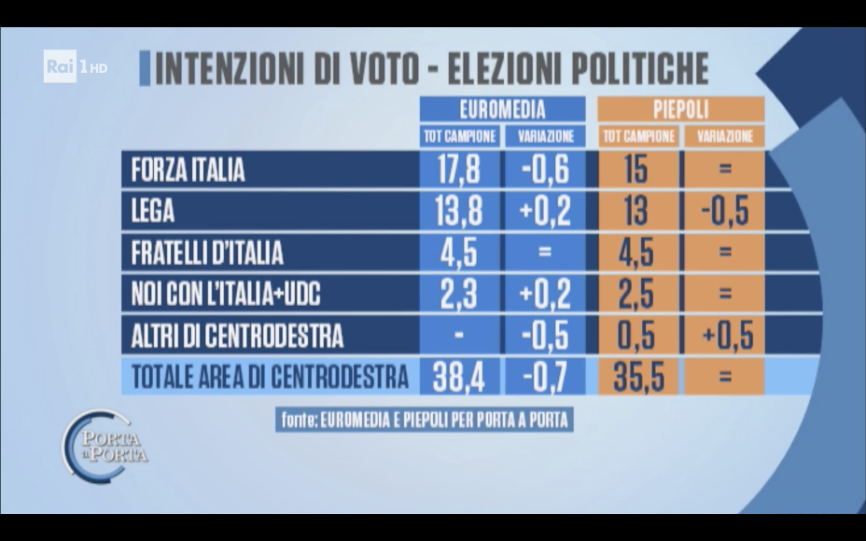 72afa5e9b48f Sondaggio Euromedia Research   Piepoli (1 Febbraio 2018)