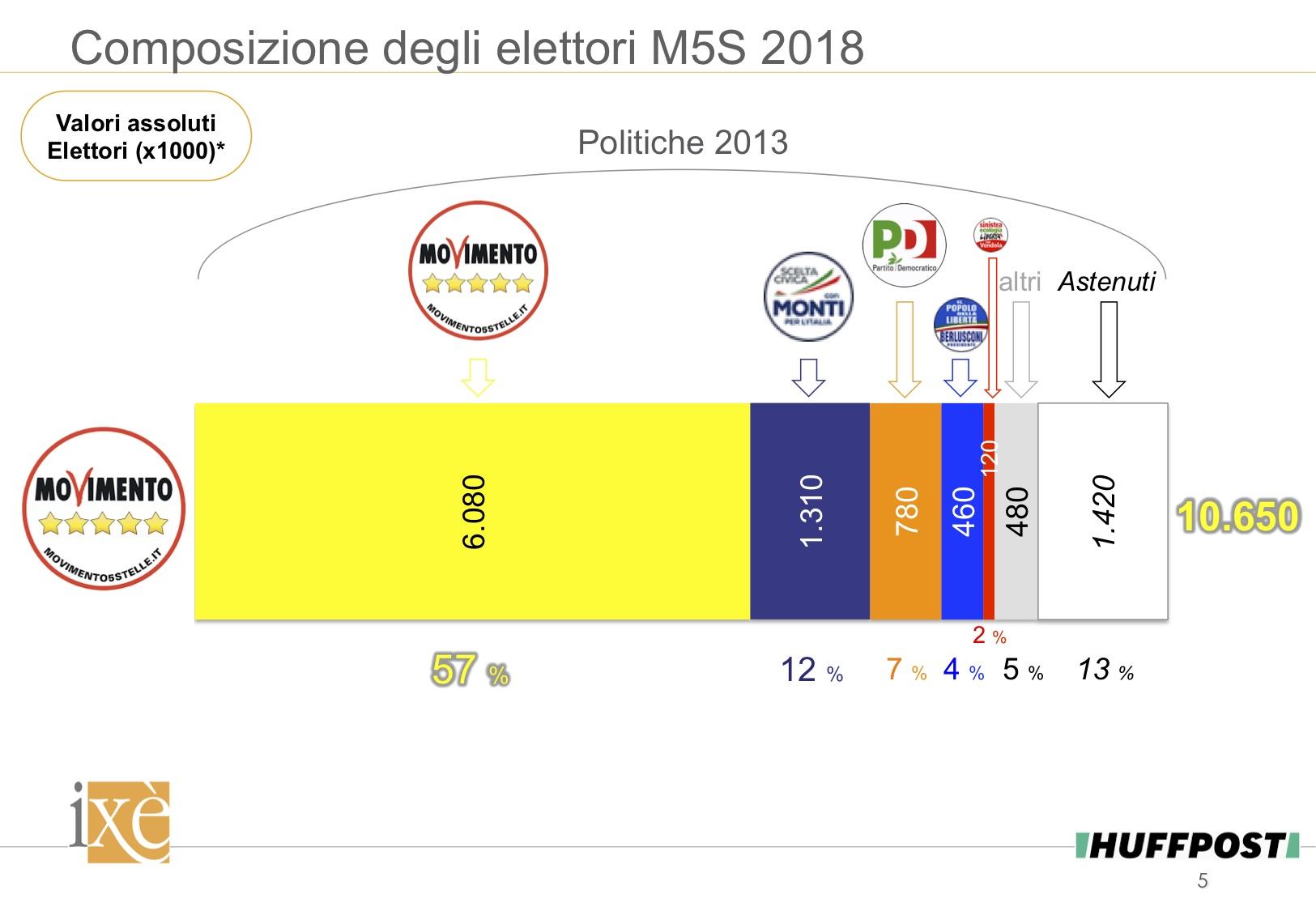 Sondaggio Ixè (6 Marzo 2018): Analisi del Voto