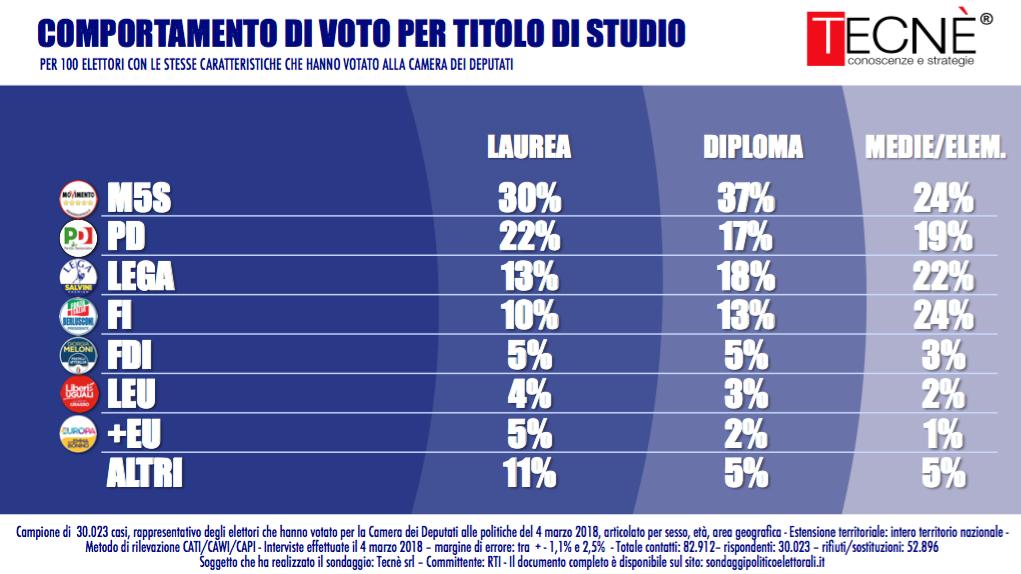 Sondaggio Tecnè (5 Marzo 2018): Analisi del Voto
