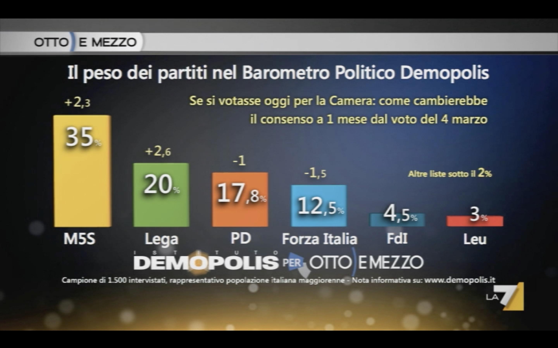 Sondaggio Demopolis (3 Marzo 2018)