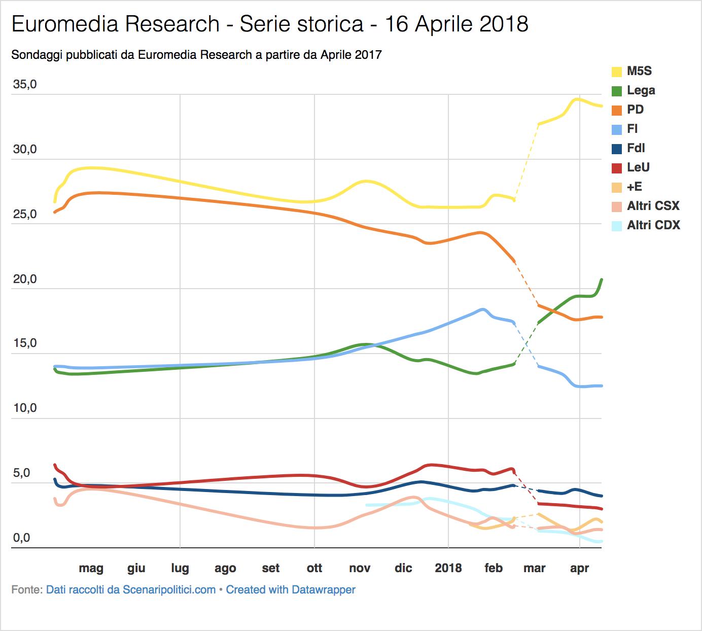 Sondaggio euromedia research 16 aprile 2018 ccuart Image collections