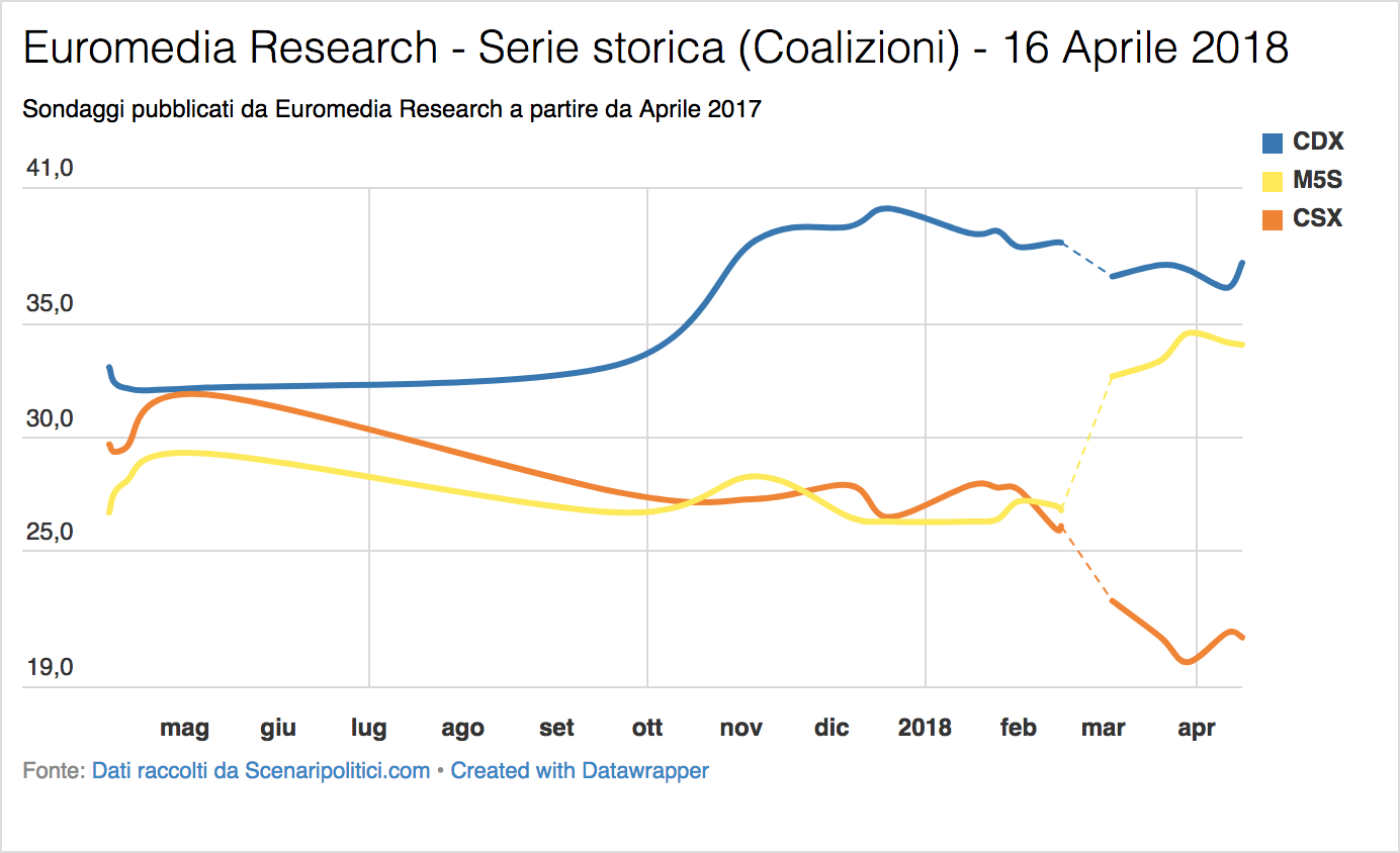 Sondaggio Euromedia Research (16 Aprile 2018)