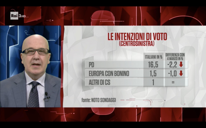 Sondaggio IPR Marketing (17 Aprile 2018)