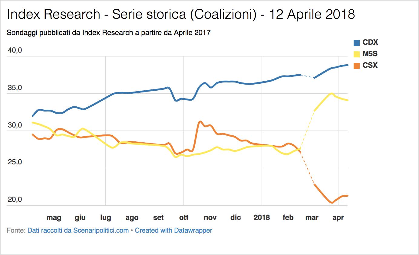 Sondaggio Index Research (12 Aprile 2018)