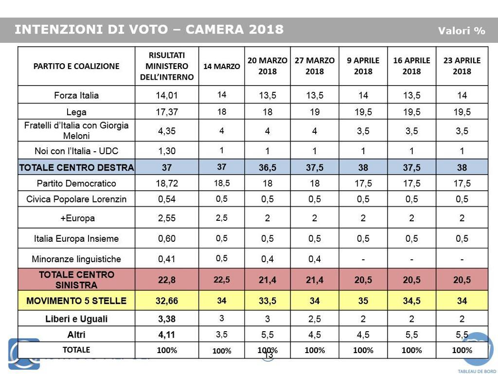 Sondaggio Piepoli (28 Aprile 2018)