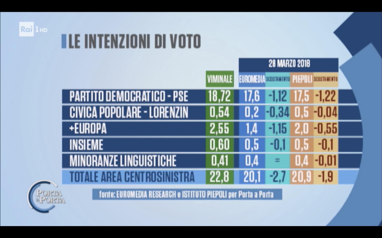 Sondaggio Euromedia Research & Piepoli (29 Marzo 2018)