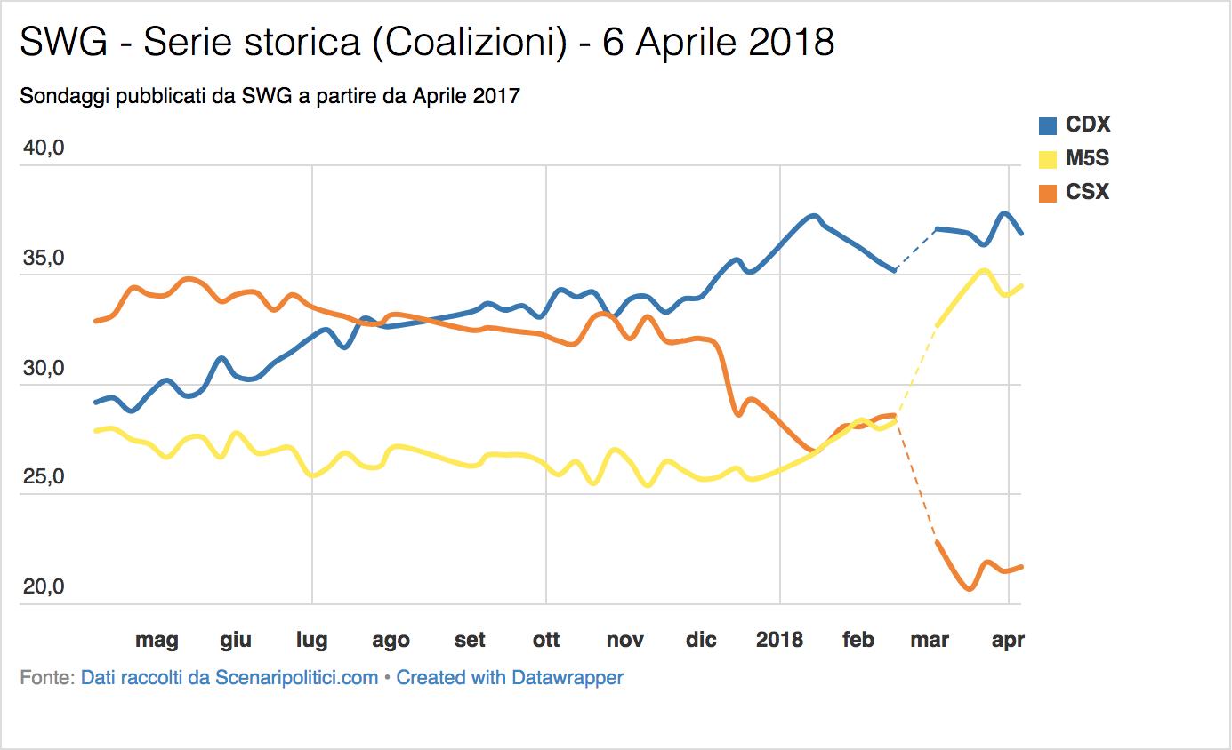Sondaggio SWG (6 Aprile 2018)