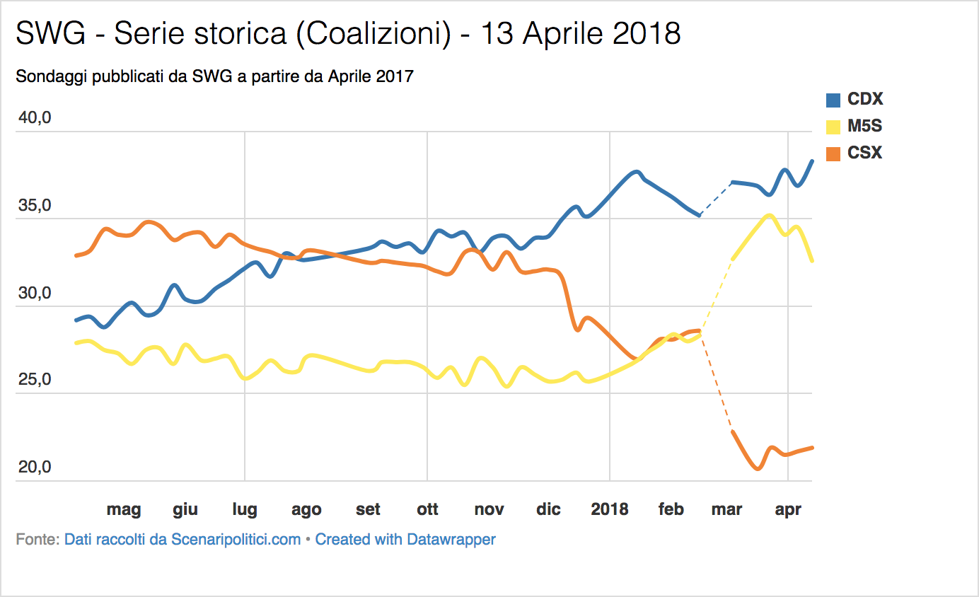 Sondaggio SWG (13 Aprile 2018)