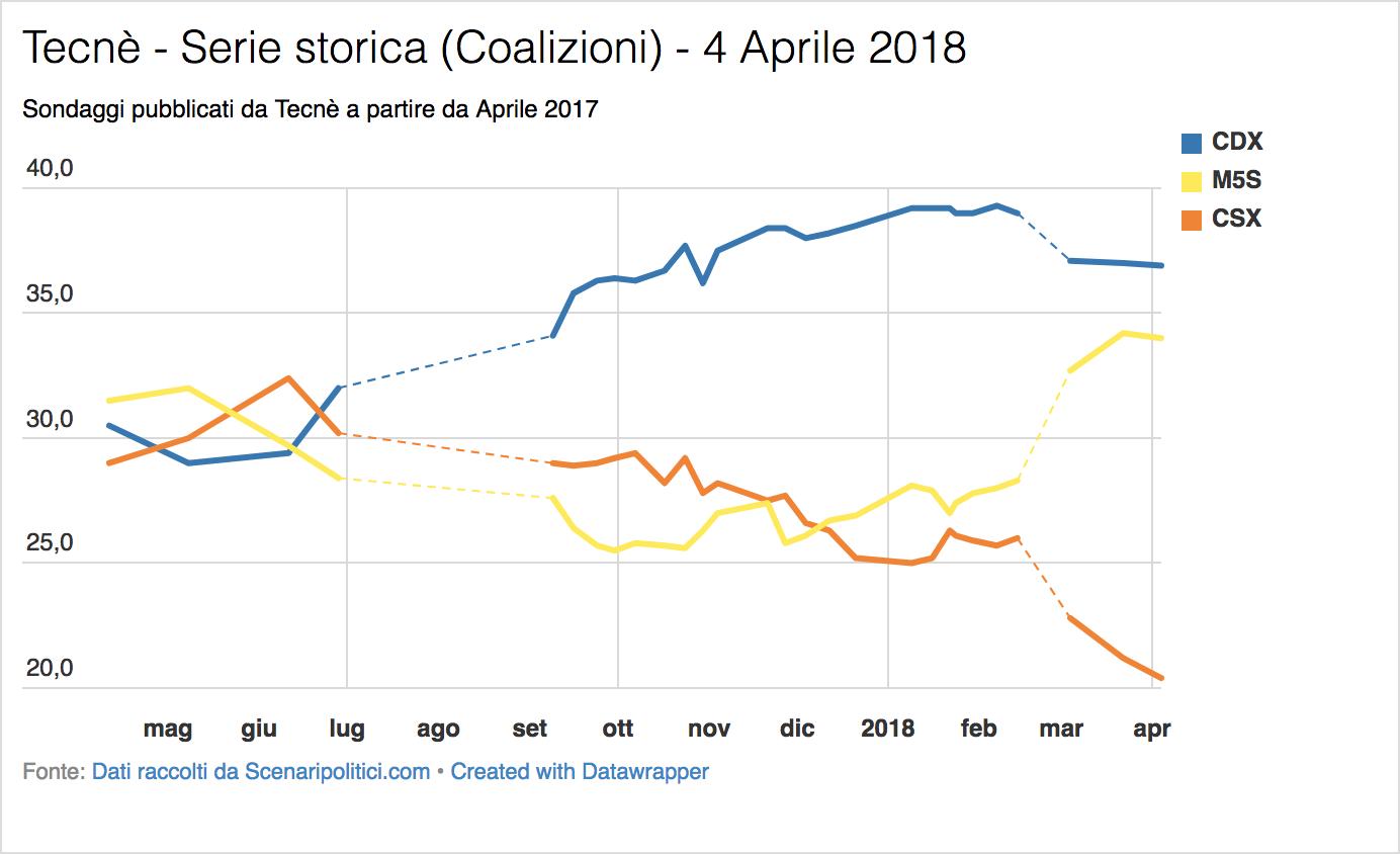 Sondaggio Tecnè (4 aprile 2018)