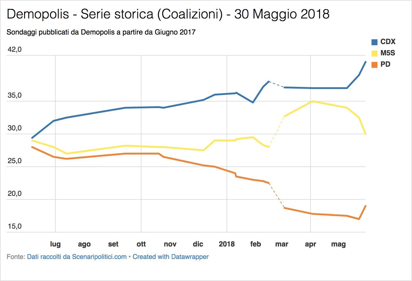 Sondaggio Demopolis (30 Maggio 2018)