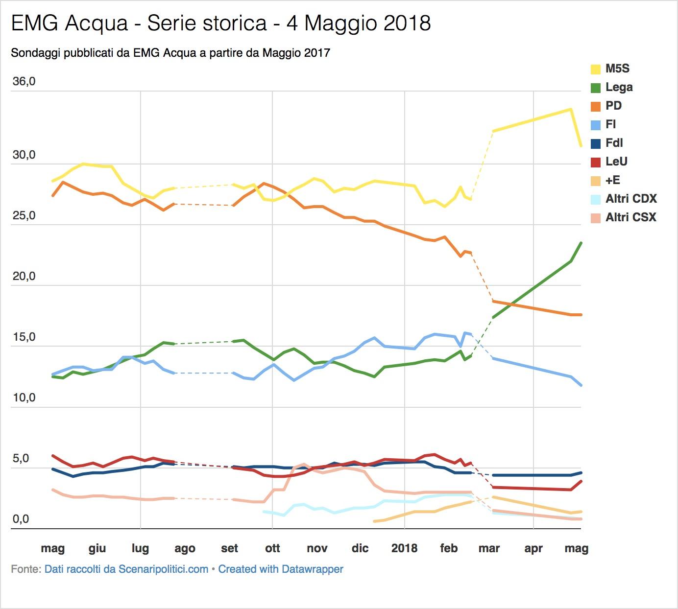 Sondaggio EMG Acqua (4 Maggio 2018)