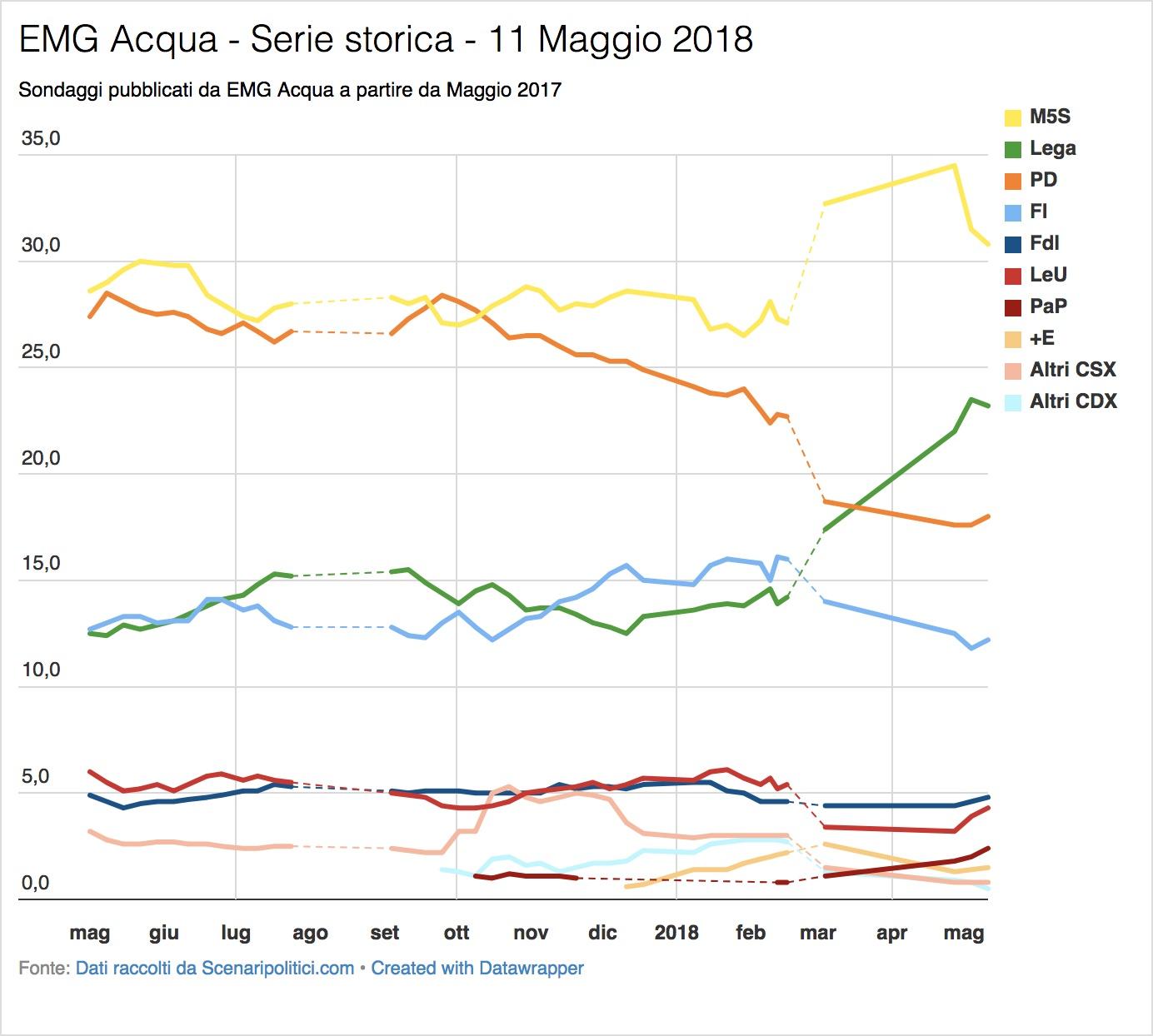 Sondaggio EMG Acqua (11 Maggio 2018)