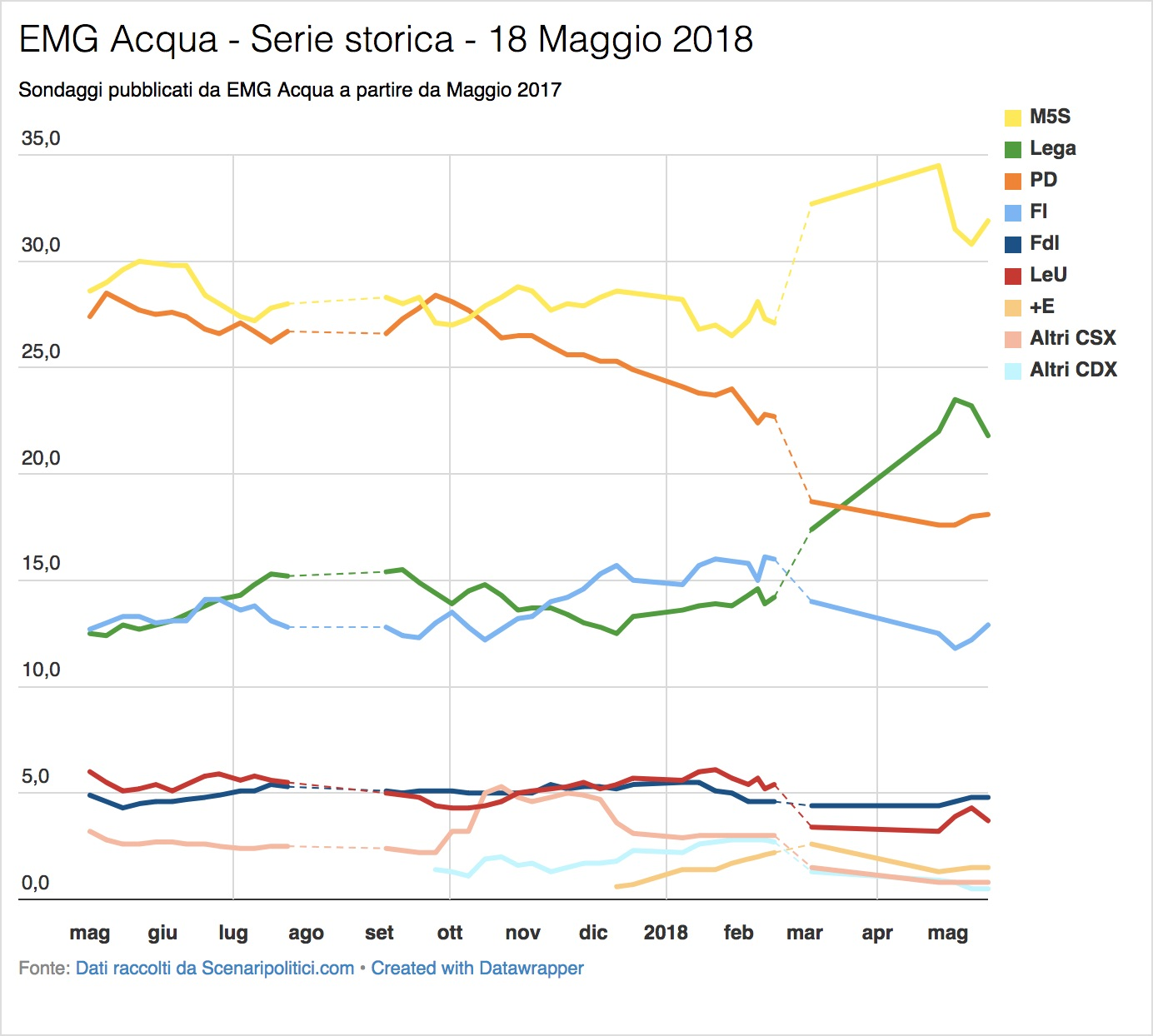 Sondaggio EMG Acqua (18 Maggio 2018)