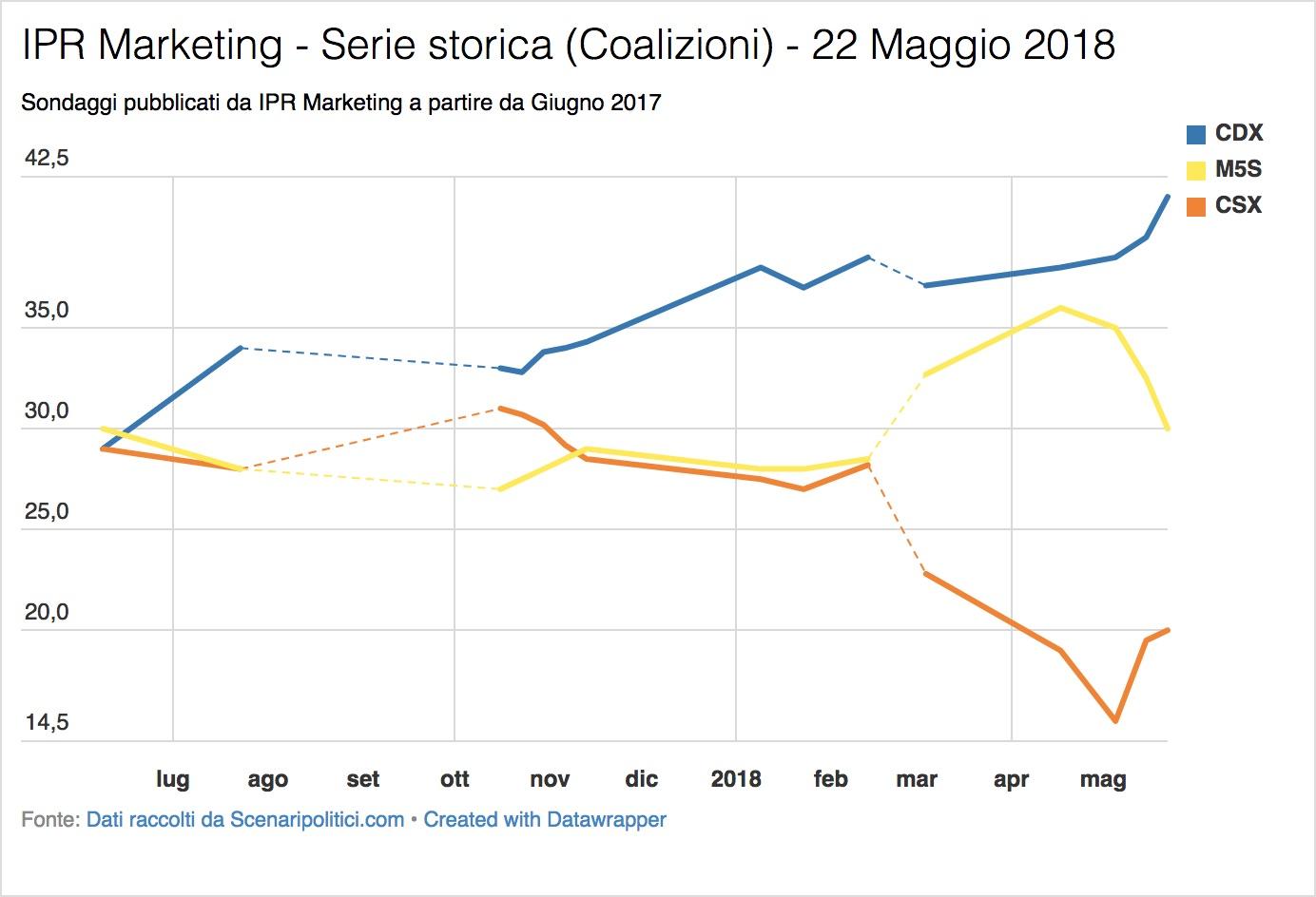 Sondaggio IPR Marketing (22 Maggio 2018)