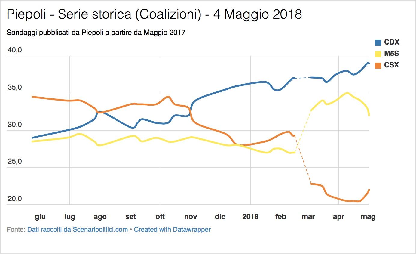 Sondaggio Piepoli (4 Maggio 2018)