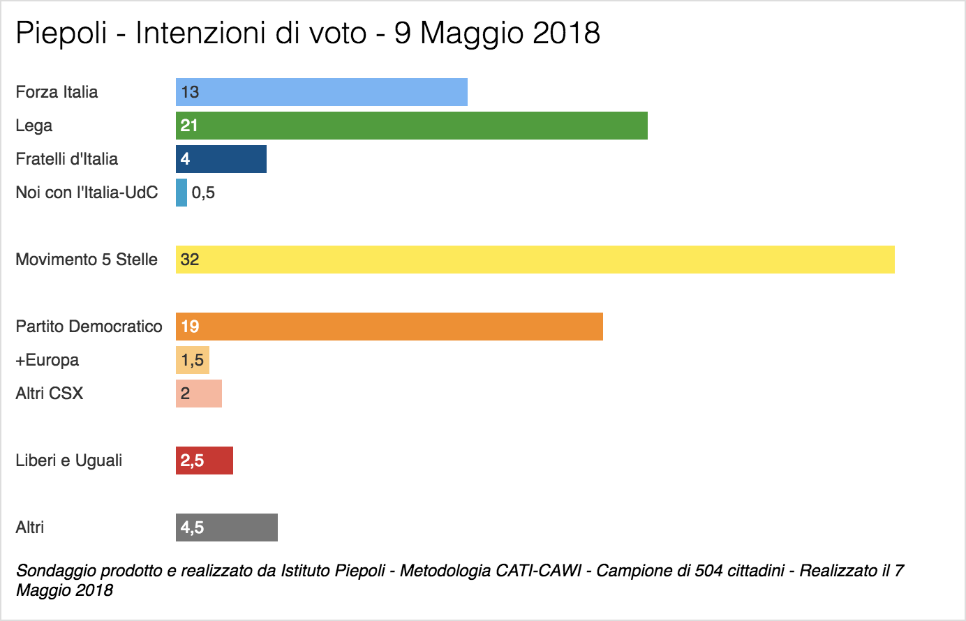 Sondaggio Piepoli (9 Maggio 2018)