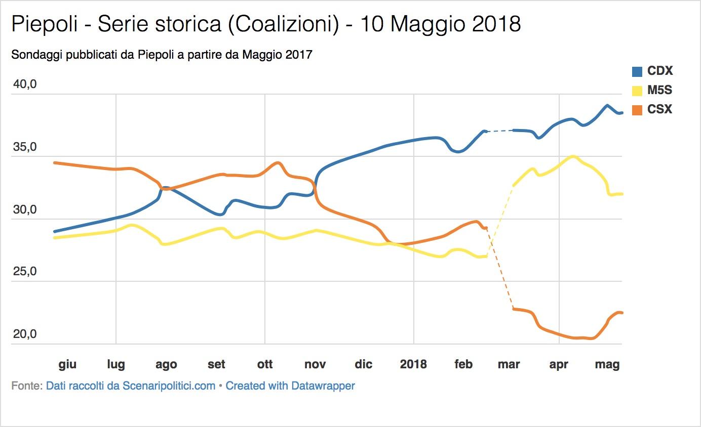 Sondaggi Euromedia Research & Piepoli (10 Maggio 2018)