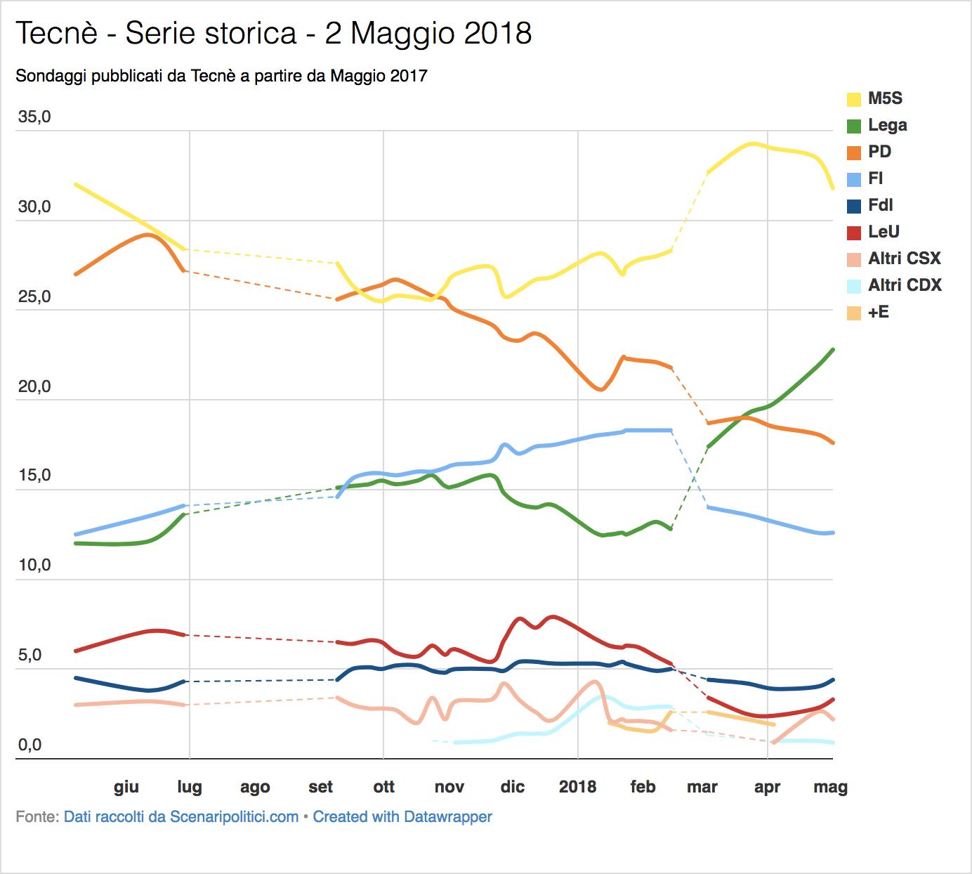 Sondaggio Tecnè (2 Maggio 2018)
