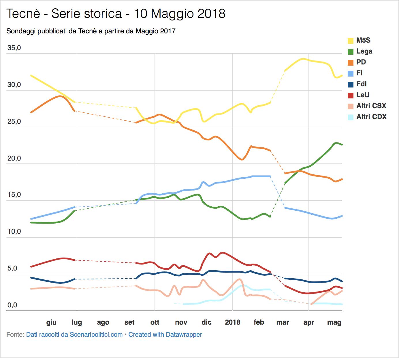 Sondaggio Tecnè (10 Maggio 2018)