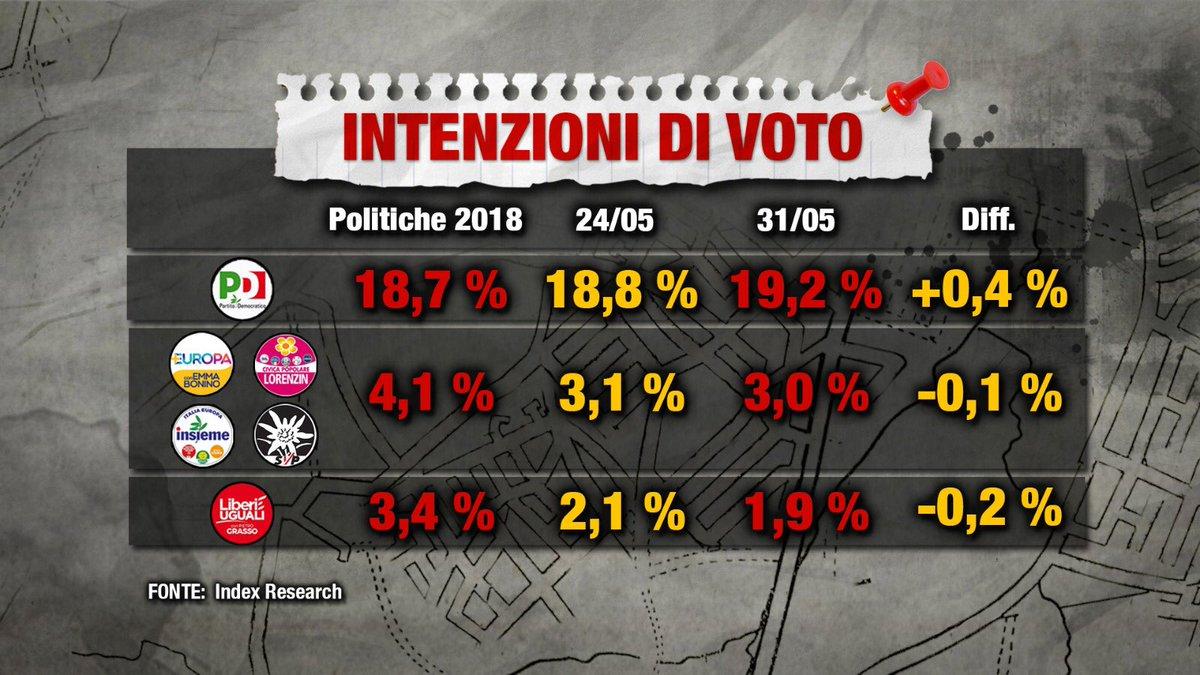 Sondaggio Index Research (31 Maggio 2018)