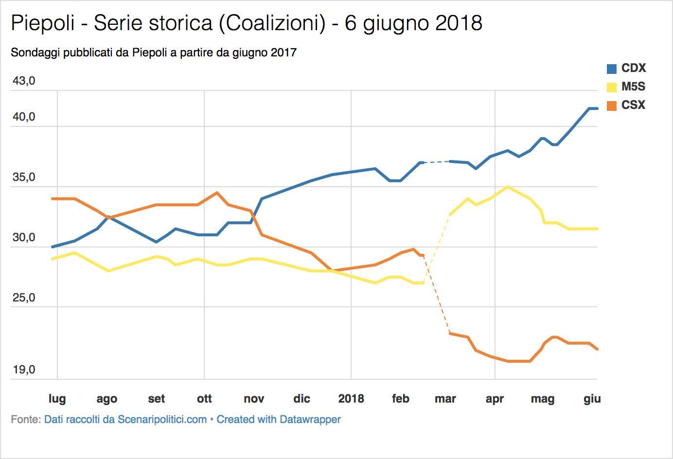 Sondaggio Piepoli (6 giugno 2018)