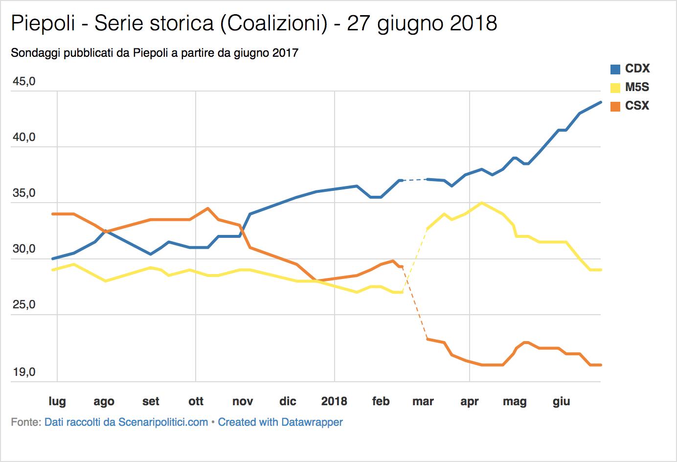 Sondaggio Piepoli (27 giugno 2018)