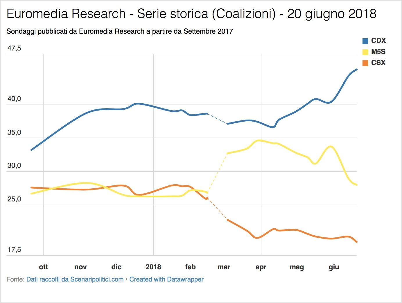 Sondaggi Euromedia Research & Piepoli (20 giugno 2018)