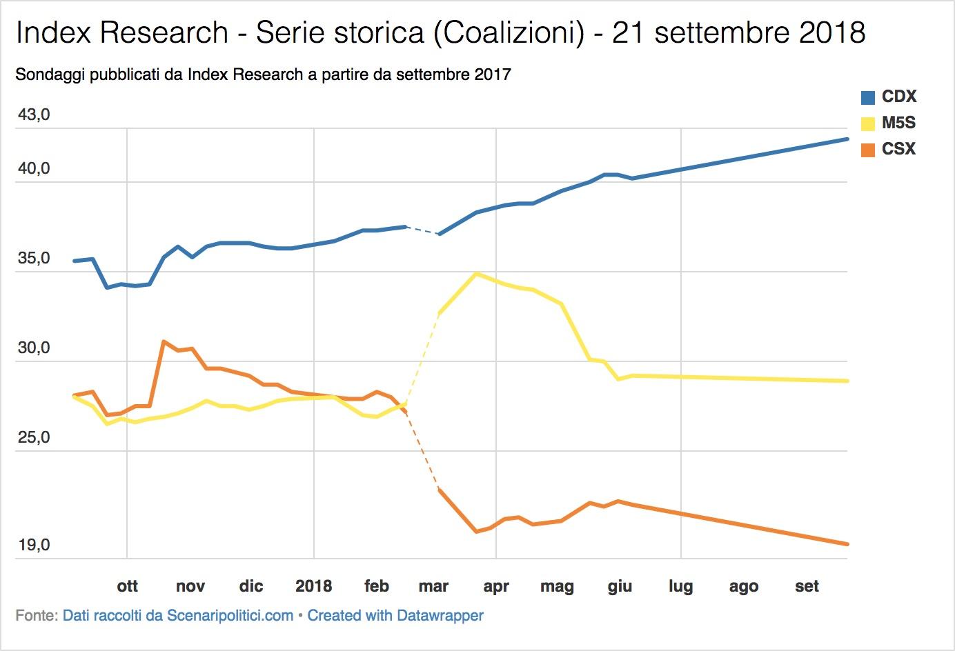 Sondaggio Index Research (21 settembre 2018)