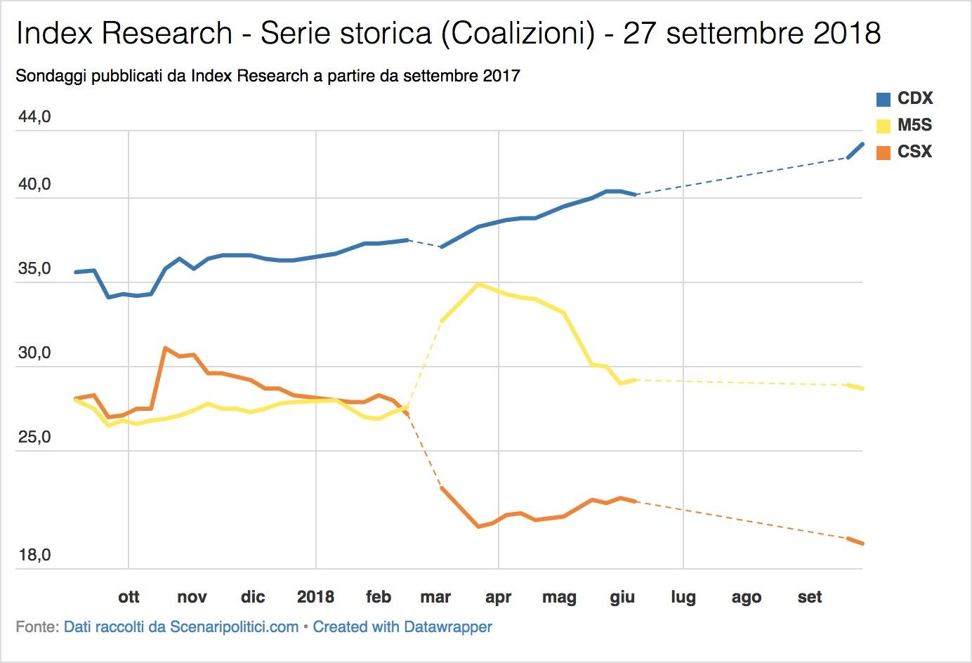 Sondaggio Index Research (27 settembre 2018)