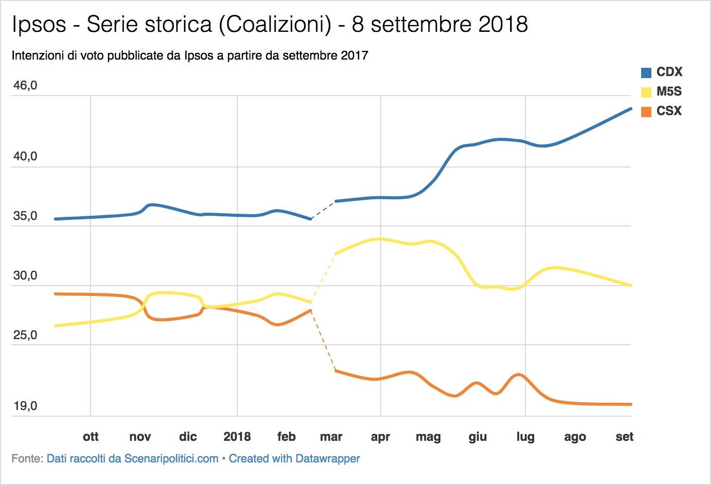 Sondaggio Ipsos (8 settembre 2018)