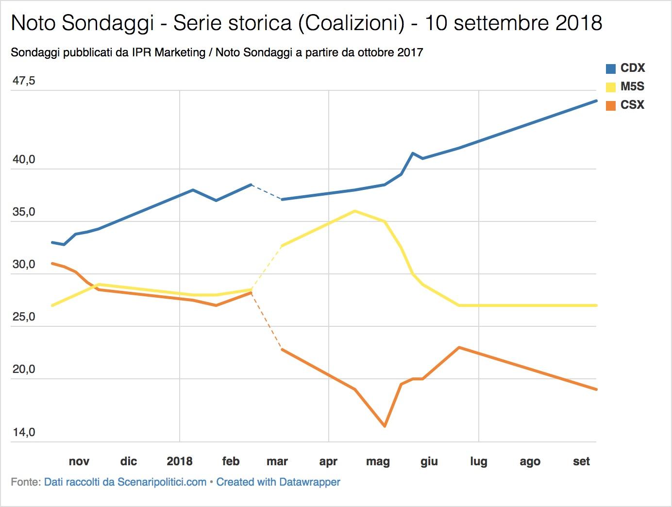 Sondaggio Noto (10 settembre 2018)