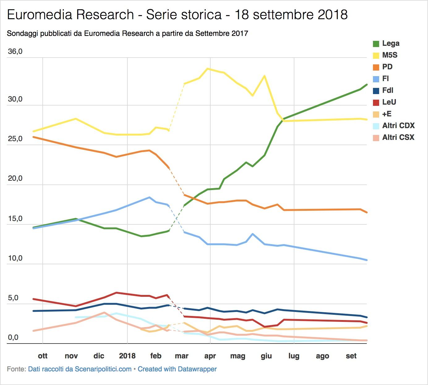 Sondaggio Euromedia Research & Piepoli (18 settembre 2018)