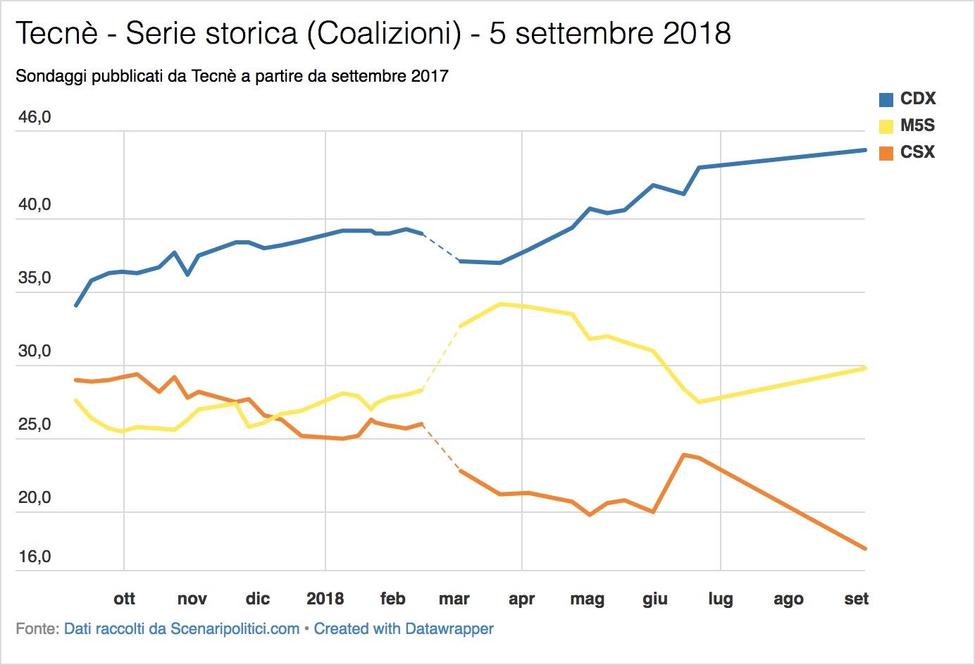 Sondaggio Tecnè (5 settembre 2018)