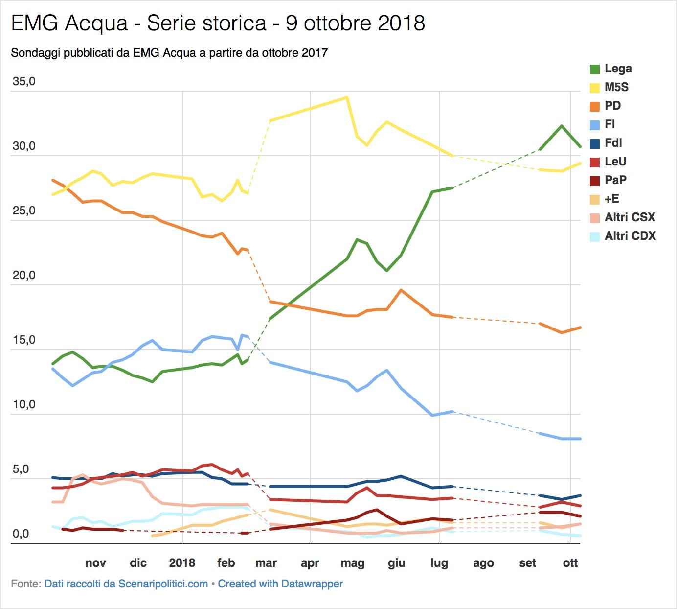 Sondaggio EMG Acqua (9 ottobre 2018)