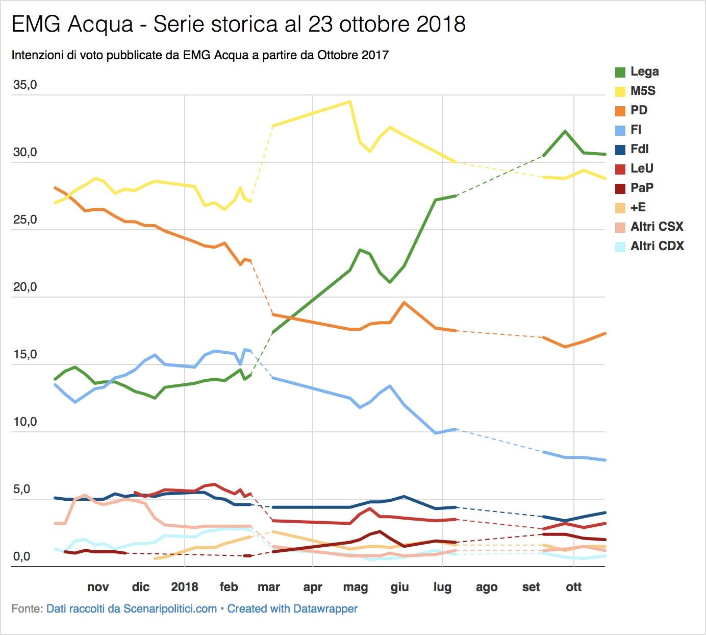 Sondaggio EMG Acqua (23 ottobre 2018)