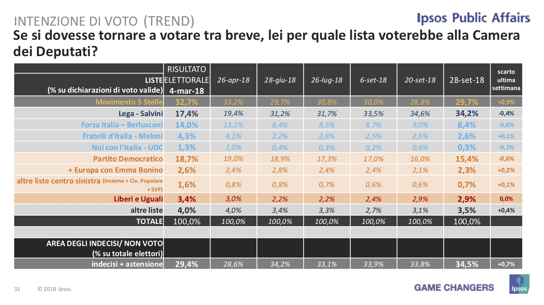 Sondaggio Ipsos (28 settembre 2018)