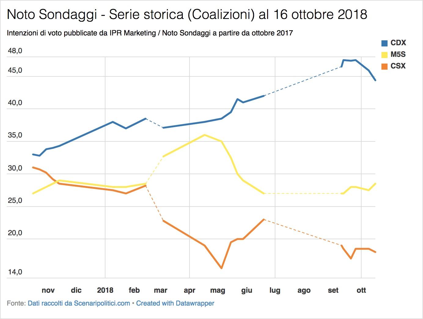 Sondaggio Noto (16 ottobre 2018)