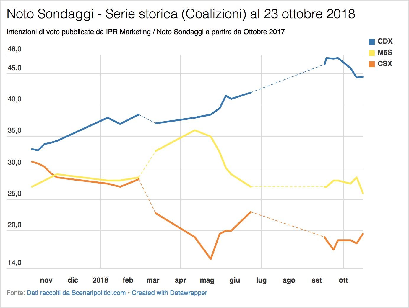 Sondaggio Noto (23 ottobre 2018)