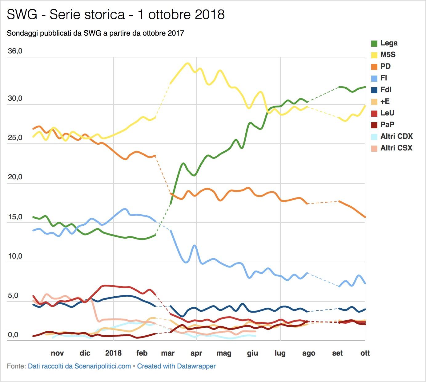 Sondaggio SWG (1 ottobre 2018)