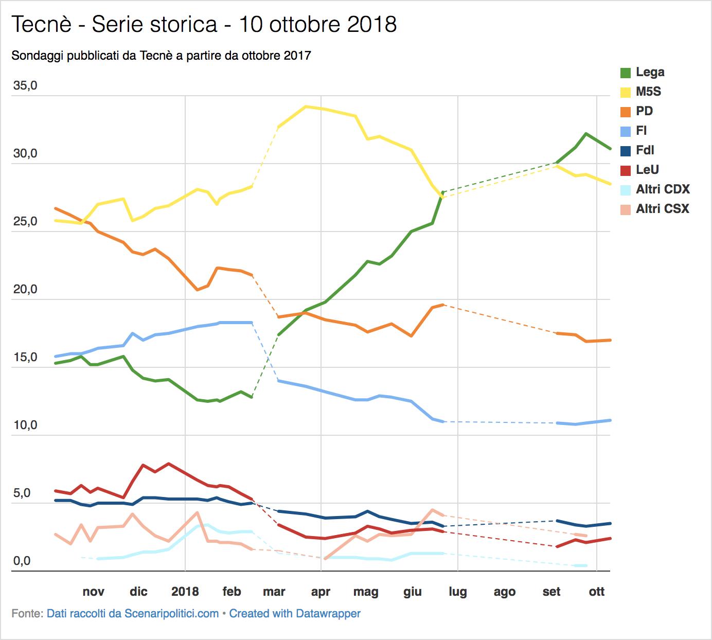 Sondaggio Tecnè (10 ottobre 2018)