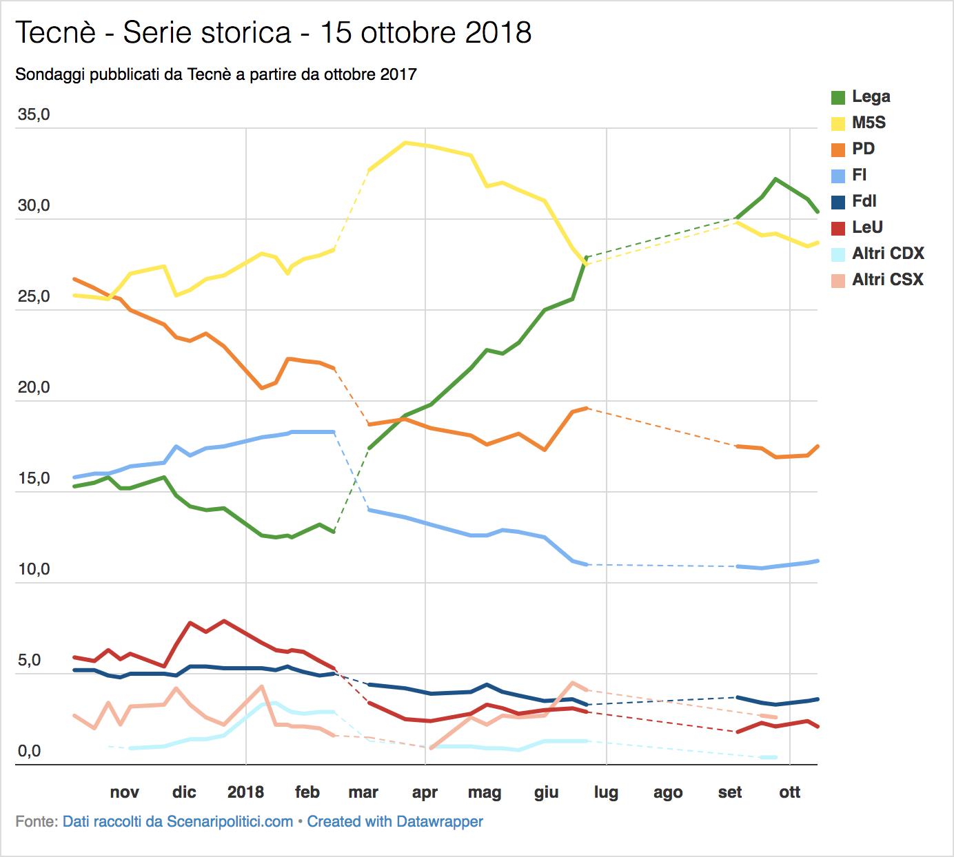 Sondaggio Tecnè (15 ottobre 2018):
