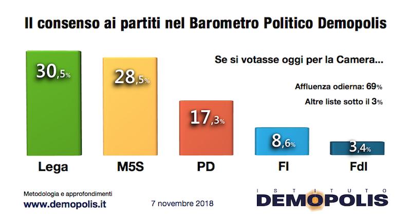 Sondaggio Demopolis (7 novembre 2018)