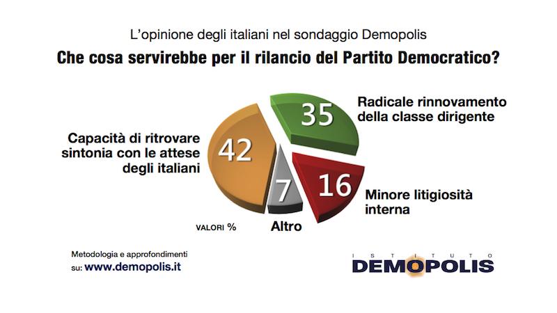 Sondaggio Demopolis (14 novembre 2018): Primarie PD 2019