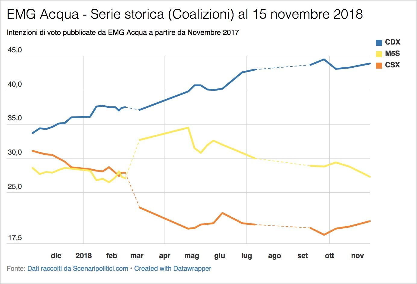 Sondaggio EMG Acqua (15 novembre 2018)