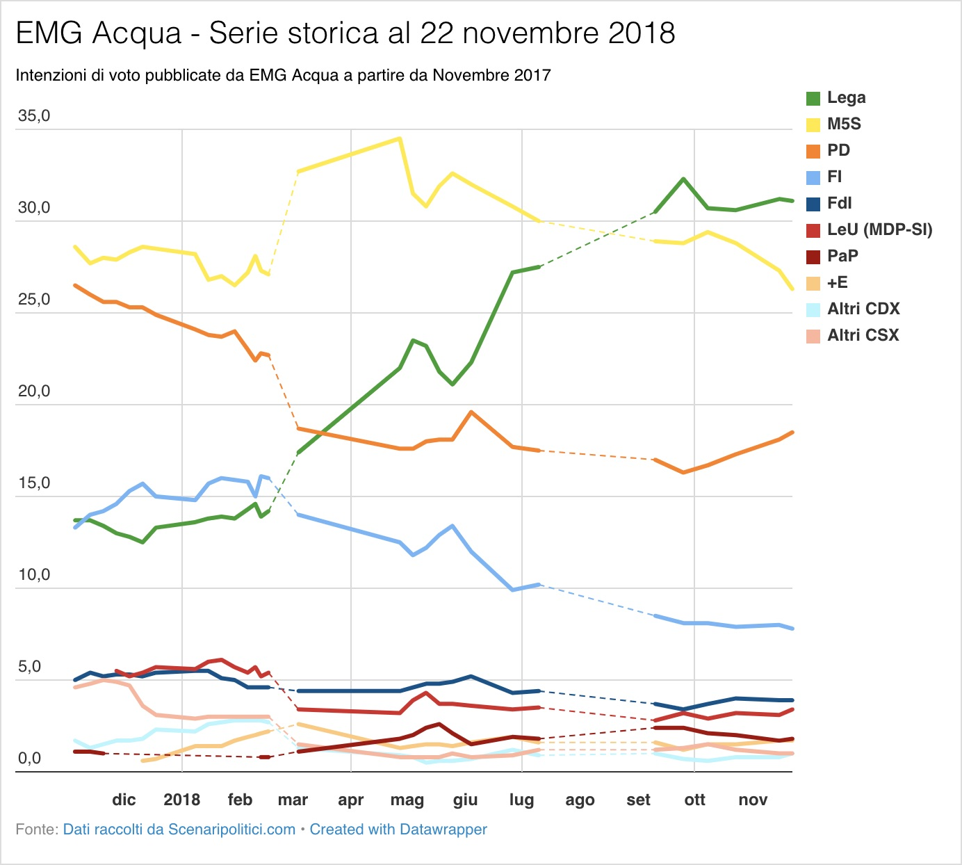Sondaggio EMG Acqua (22 novembre 2018)
