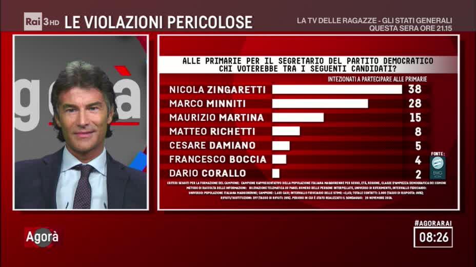 Sondaggio EMG Acqua (22 novembre 2018): Primarie PD 2019