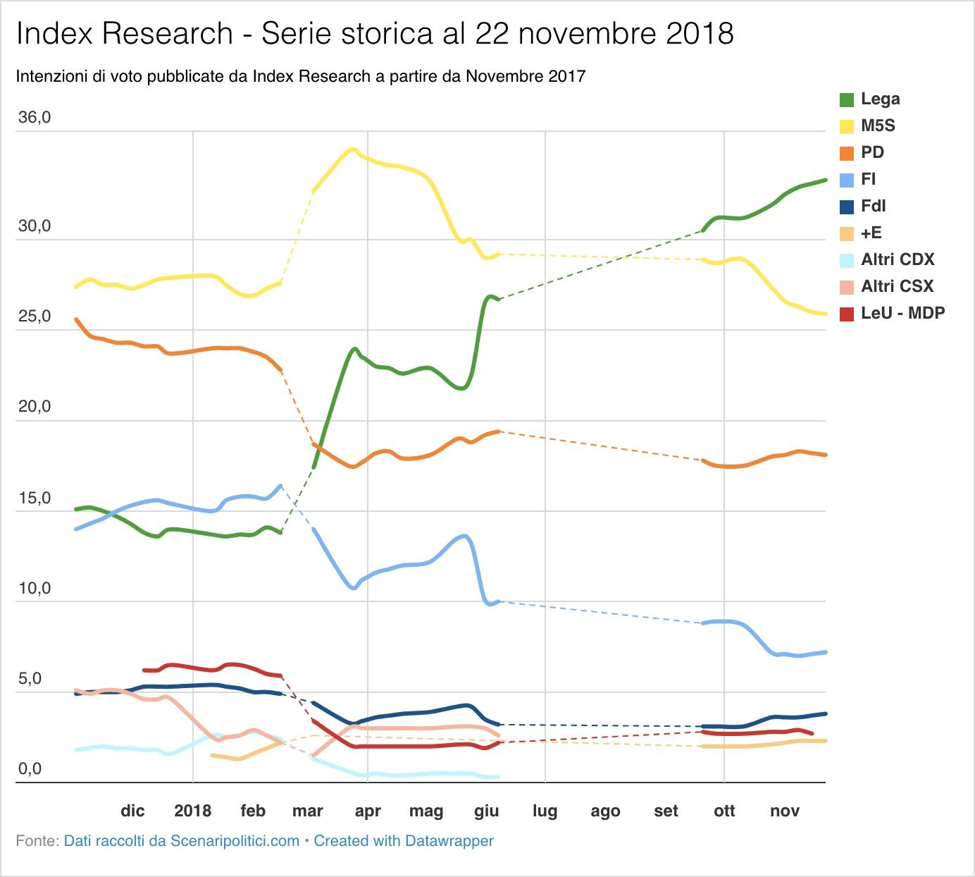 Index Research (22 novembre 2018)